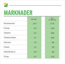 Översikt marknader Arlas halvårsresultat 2014