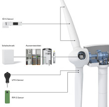 Modulær rotorbladsovervågning