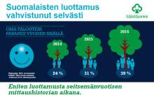 Näin Suomi säästää -tutkimus 2016: usko omaan talouteen vahvistunut selvästi
