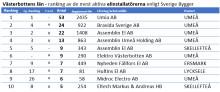 De mest aktiva elinstallatörerna på projektmarknaden, topp 10 länsvis