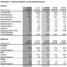 Konzernergebnis positiv mit plus 4,6 Millionen Euro