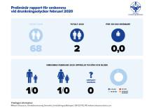 Preliminär rapport för omkomna vid drunkningsolyckor februari 2020