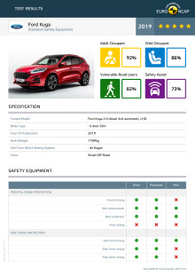 Ford Kuga Euro NCAP datasheet December 2019