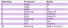 Top 10 mest solgte mobiltelefoner i oktober