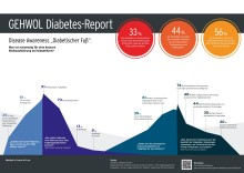 GEHWOL Diabetes-Report 2019-2020:  Amputationsprävention ist auch eine Frage der Aufklärung