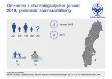 Preliminär sammanställning av omkomna vid drunkningsolyckor  januari 2019