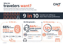 CWT Research: Two-Thirds of Travelers Pick Window Over Aisle; 52% Prefer Missed Flight Over Lost Luggage