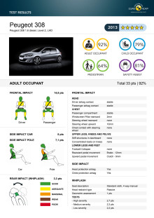 Detaljerade krockresultat Peugeot 308 Euro NCAP