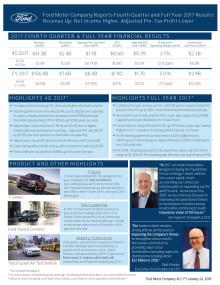 Fords finansielle resultater for fjerde kvartal - og 2017
