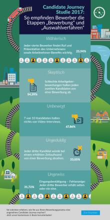 Infografik: Candidate Journey Studie 2017 - Bewerbung & Auswahlverfahren