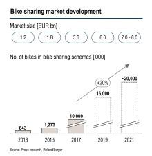 Weltweiter Umsatz von Bike-Sharing Angeboten soll die nächsten vier Jahre auf bis zu 8 Milliarden Euro ansteigen – europäische Anbieter unter Druck