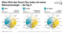 Smart City Index: Wien und London sind die fortschrittlichsten Städte