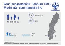 Preliminär sammanställning av omkomna genom drunkning under februari 2018