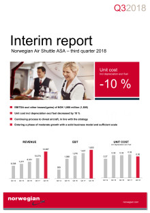 Norwegian reports a result of 1.6 bn NOK in the third quarter