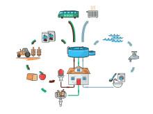 SVU-rapport om källsorterande system för spillvatten och matavfall... (rörnät, klimat, avlopp, miljö, organisation och juridik)