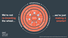 Strategic Meetings Management: Why now is the time to think outside the wheel