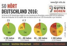 Wie gut hört Deutschland? Neue Zahlen zum Hörvermögen von Jung und Alt