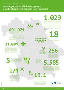 Überblickskarte bayerische Waren- und Dienstleistungsgenossenschaften 2019
