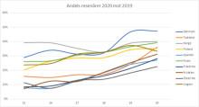70 procent mindre mobiltrafik i Europa jämfört med 2019