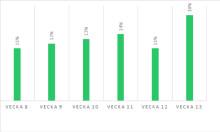 Ny statistik vecka 13: Andelen småföretag som lånar till likviditet fortsatt på ovanligt höga nivåer. Allt större andel ansökningar från hotell- och restaurangbranschen