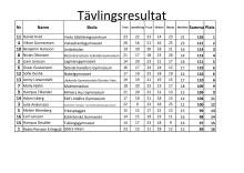 Resultatlista från Kvaltävlingen i Skövde.