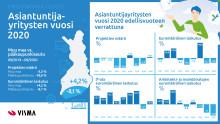 Asiantuntijayritykset nousemassa pandemia-ajan selviytyjiksi Suomessa