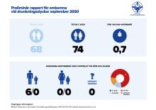 Preliminär sammanställning av omkomna vid drunkningsolyckor under september 2020