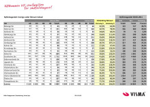 Vismas månadsrapport för nyföretagandet (februari 2011)