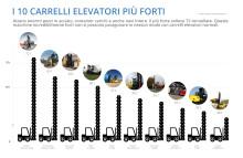 Galleria immagini: I 10 carrelli elevatori più forti del mondo