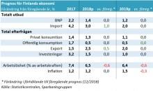 Finlands tillväxtutsikter är hyfsade – två riskfaktorer framom andra