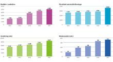 Riksbyggens årsbokslut 2017: Omsättning och rörelseresultat fortsätter att öka kraftigt