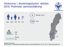 Svenska Livräddningssällskapet  preliminär sammanställning av omkomna vid drunkningsolyckor under oktober 2018