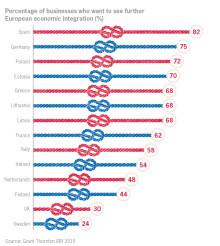 Svenska företag mest skeptiska till ökad EU-integration