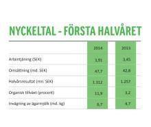Nyckeltal Arlas halvårsrapport 2014
