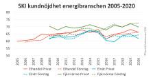 Helheten viktigast när kunderna betygsätter energibranschen