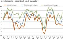 Svenska Teknik&Designföretagen: Investeringssignalen, juni 2013