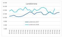 Landskrona maj vattenförbrukning 2017 och 2018