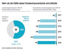 Nur wenige Krankenhäuser in Baden-Württemberg erwirtschaften positives Jahresergebnis