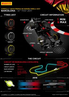 Inför Spaniens Grand Prix, 12-14 maj 2017
