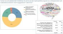 76 % av upphandlarna anser att arkitekterna är sämre på att marknadsföra sig än entreprenörer och leverantörer inom byggsektorn.