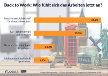 """Jobs.de Umfrage """"Back to Work"""": Jeder Zweite denkt nach dem Urlaub an einen Jobwechsel"""