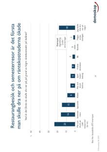 Betalningsindikatorn Q1 effekter av räntehöjning