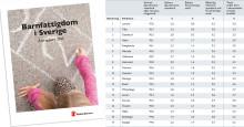 Barn till ensamstående föräldrar och barn till utrikesfödda löper störst risk att leva i barnfattigdom