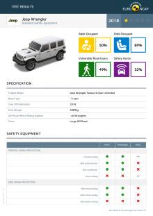 Jeep Wrangler Euro NCAP datasheet Dec 2018
