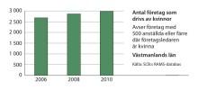 Kvinnors företagande ökar i Västmanlands län