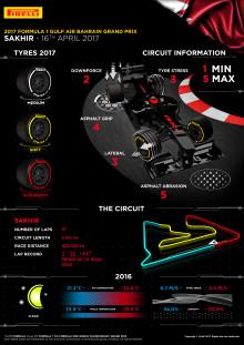 Inför Bahrains Grand Prix, 14-16 april