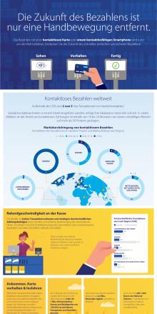 Infografik: Die Zukunft des Bezahlens ist nur eine Handbewegung entfernt