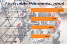 """Jobs.de Umfrage """"Alle Jahre wieder: Weihnachtsfeier"""": Fast jeder Zweite hat keine Lust auf Glühwein mit Kollegen"""