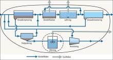 Ny SVU-rapport: Parametrar för organiskt material i avloppsvatten och slam .... (avlopp och miljö)