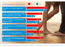 GEHWOL-Fußpflegetrends 2014: Im Trend - Gesundheit, Schönheit, Wellness